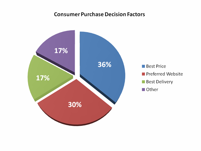 CBA_Purchase Decision Factors.png